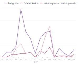 grafica interacciones Facebook