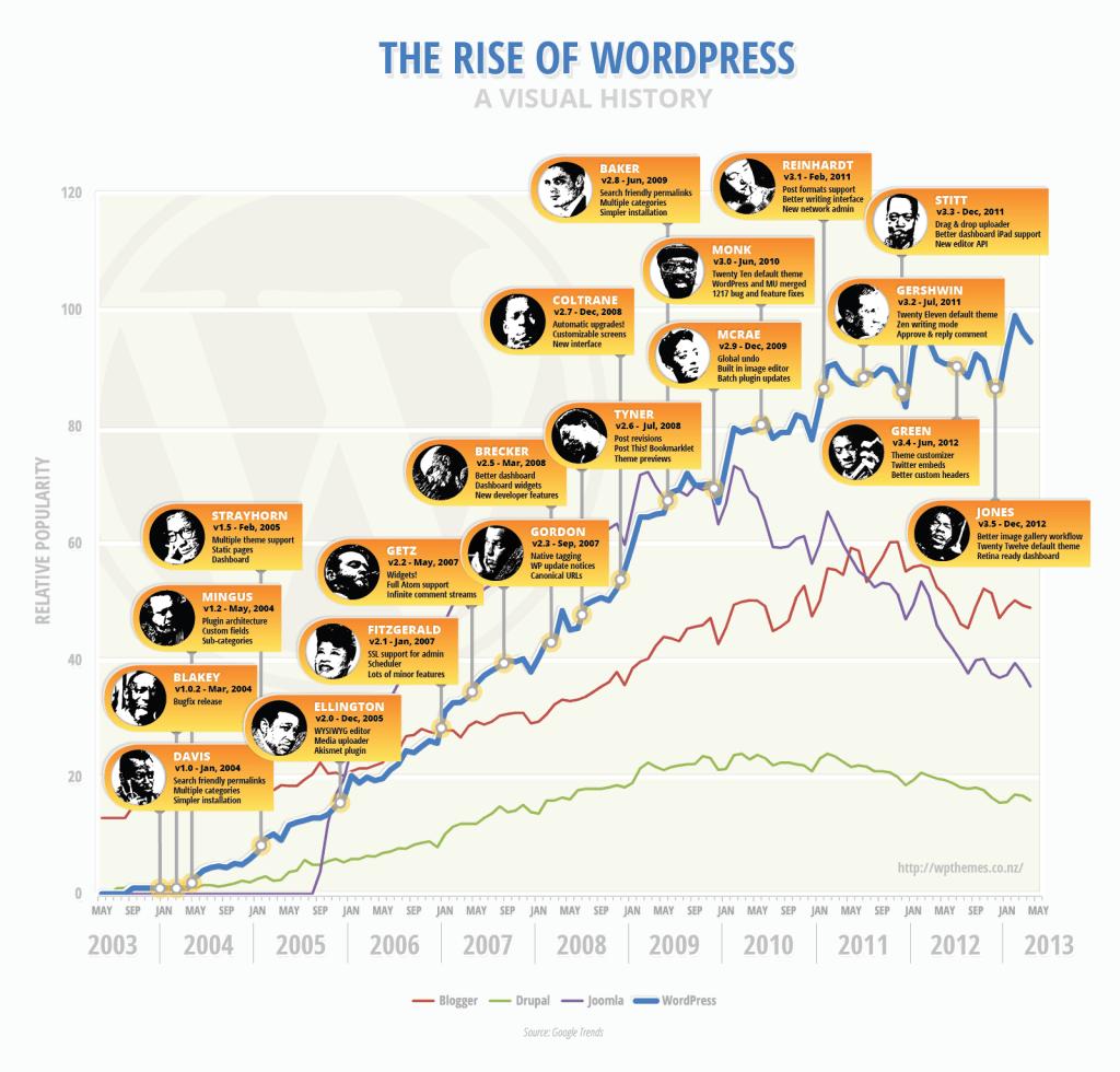 Crecimiento de wordpress hasta 2013