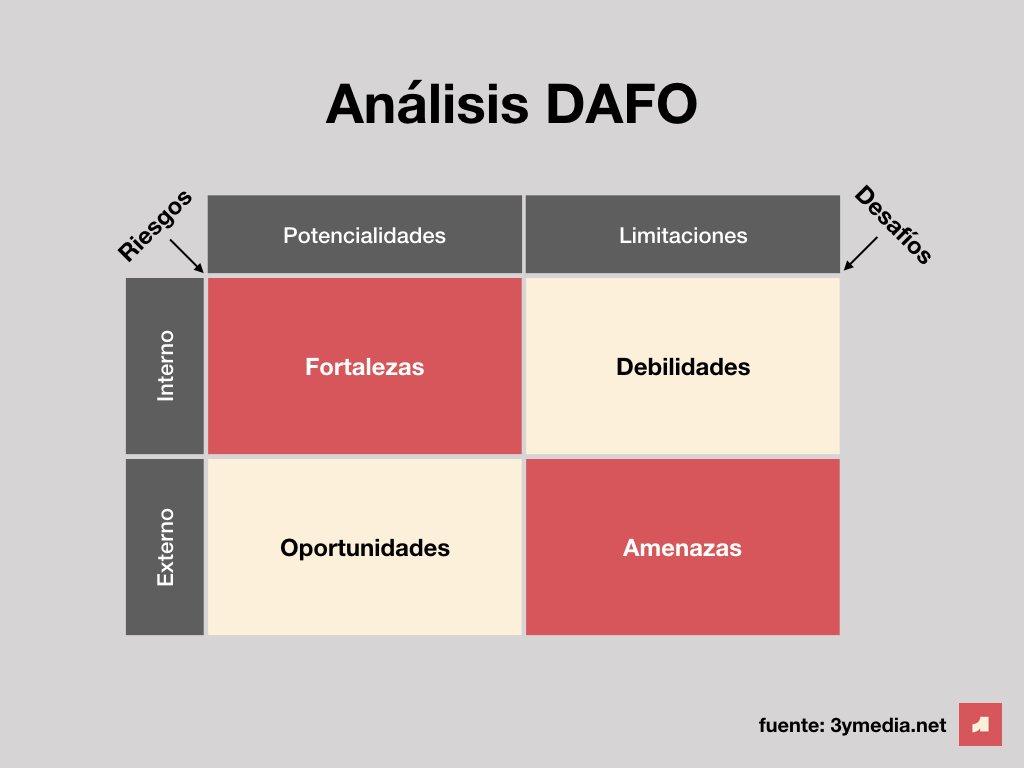 Matriz DAFO para análisis