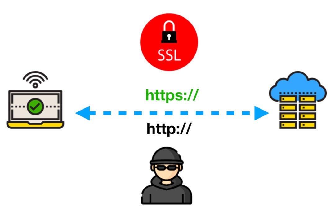 Guía de instalación de un certificado SSL en WordPress